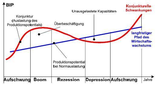 Wirtschaftsschwankungen by Klaus Kürzinger on Prezi